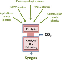 Catalytic dry reforming of waste plastics from different