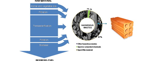 Generation, characterization and reuse of solid wastes from