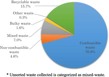 Does recyclable separation reduce the cost of municipal