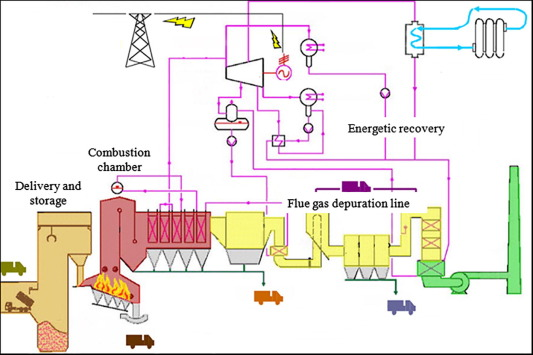 Wondrous Municipal Solid Waste Incineration Plant A Multi Step Approach To Wiring Cloud Hisonuggs Outletorg