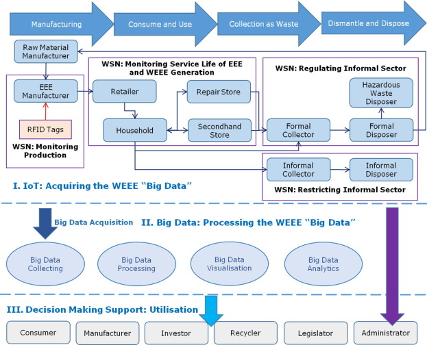Internet of things and Big Data as potential solutions to the ... f8230f84ea