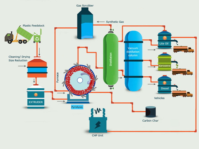 Mechanical and chemical recycling of solid plastic waste