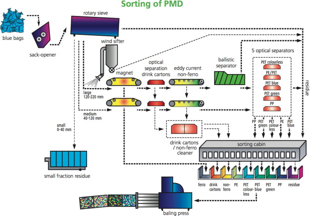 Mechanical and chemical recycling of solid plastic waste - ScienceDirect