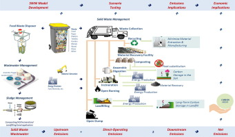Effect of a food waste disposer policy on solid waste and wastewater
