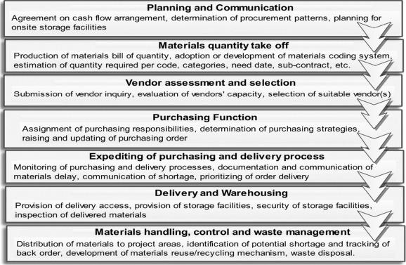 Waste-efficient materials procurement for construction