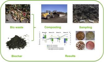 effect of biochar addition on the ofmsw composting process under rh sciencedirect com