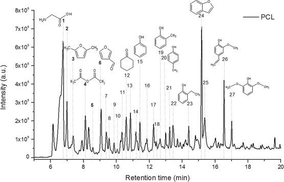 Renewable aromatics through catalytic flash pyrolysis of