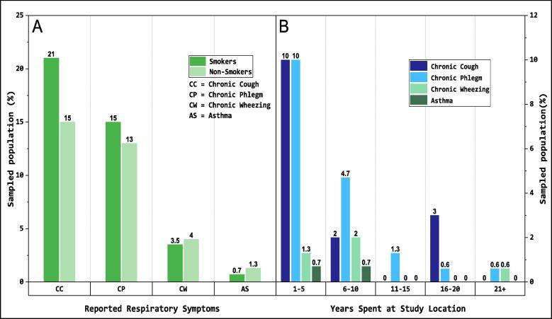 Exposure to bioaerosols at open dumpsites: A case study of