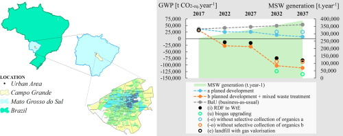 Life Cycle Assessment of prospective MSW management based on