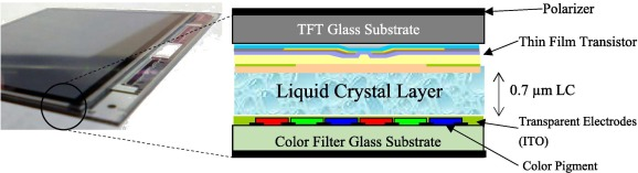 Removal and recovery attempt of liquid crystal from waste