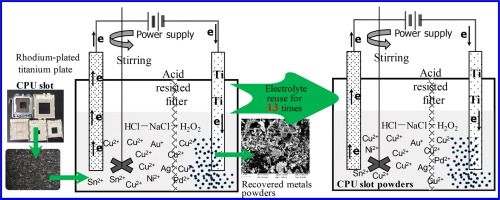 Effect of electrolyte reuse on metal recovery from waste CPU slots