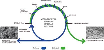 schema de recyclage d'un textile polyester/laine mélangé