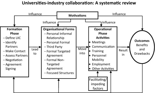 Universitiesindustry Collaboration A Systematic Review Sciencedirect