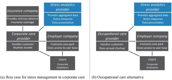 Network-centric business models for health, social care and ...