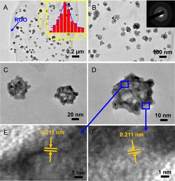 Novel phenol biosensor based on laccase immobilized on