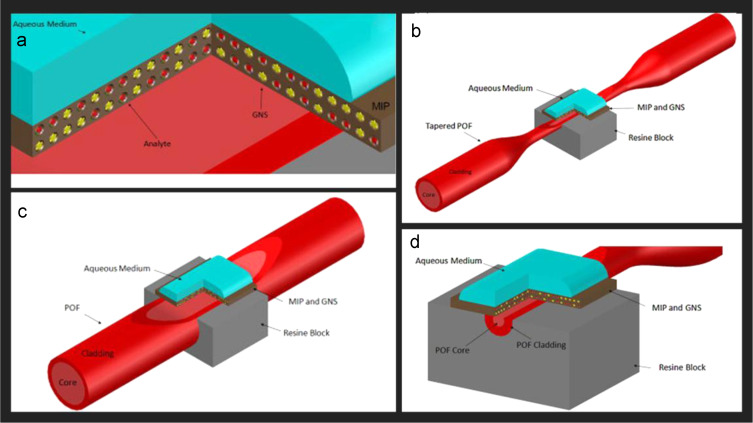 Molecularly-imprinted polymer sensors: realising their