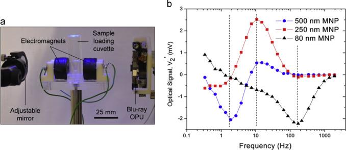Blu-ray based optomagnetic aptasensor for detection of small
