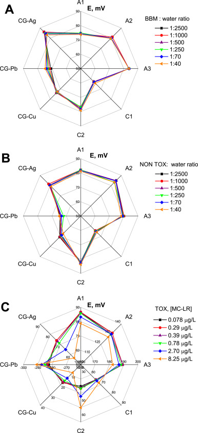 Electronic tongue for microcystin screening in waters