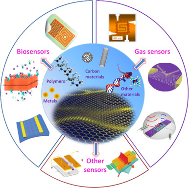 Advancement in Sensing Technology: New Developments and Practical Applications