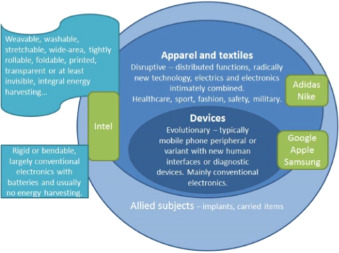Increasing trend of wearables and multimodal interface for