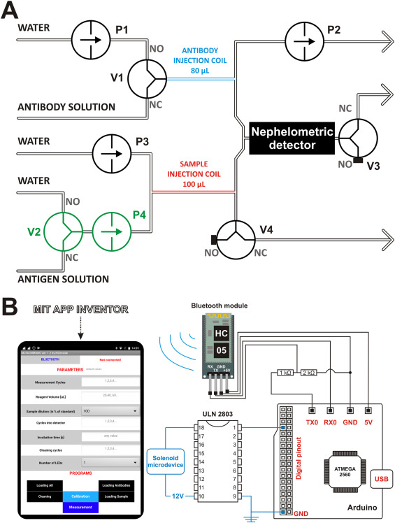 A remote-controlled immunochemical system for nephelometric