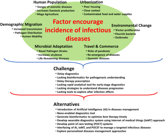 Internet Of Medical Things Iomt Integrated Biosensors For Point Of Care Testing Of Infectious Diseases Sciencedirect