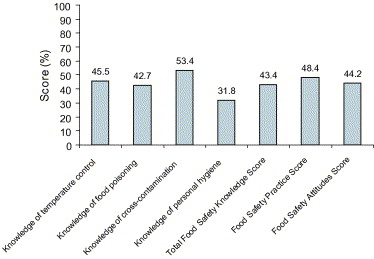 The evaluation of food hygiene knowledge, attitudes, and