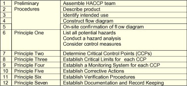 a new method of haccp for the catering and food service industry