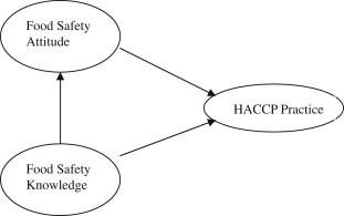 The relationship among food safety knowledge, attitudes and