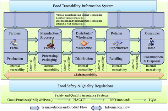 Traceability In A Food Supply Chain Safety And Quality