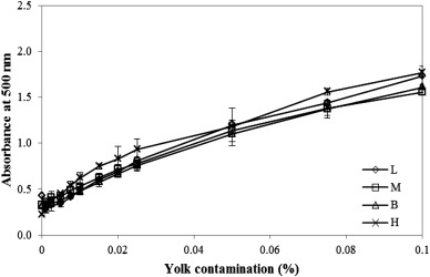 Quantification of egg yolk contamination in egg white using uvvis download full size image fandeluxe Images