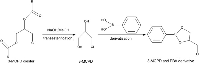 Determination of 3-MCPD and 2-MCPD esters in edible oils ...