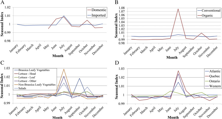 Prevalence and trends of bacterial contamination in fresh