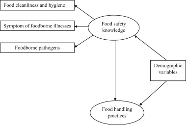 Evaluation of basic knowledge on food safety and food handling