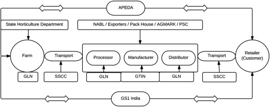 Indian perspective in food traceability: A review