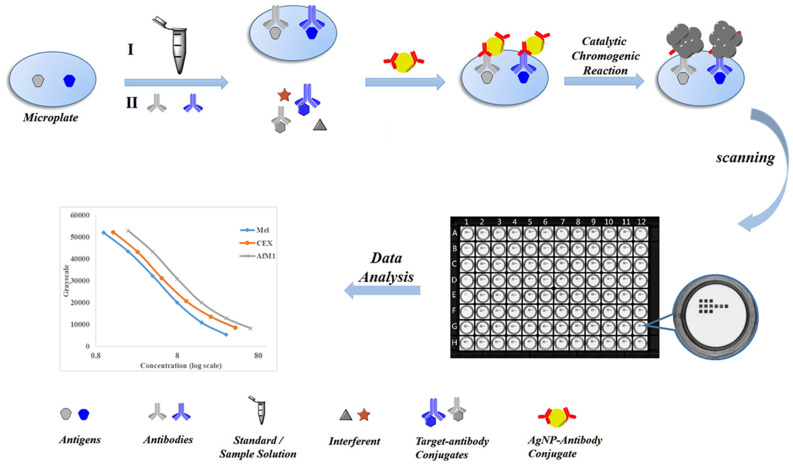 Simultaneous detection of various contaminants in milk based