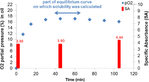 Oxygen solubility measured in aqueous or oily media by a method