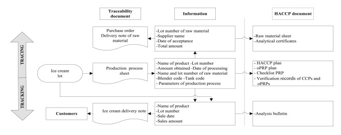 Implementation of traceability and food safety systems