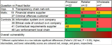 Fraud Factors Of The Ffva Demonstrating Significantly Diffe Vulnerability Across Actor Groups In Supply Chains A