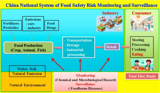 Food Safety Management in China:A Perspective from Food Quality Control System