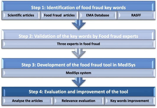 Development of food fraud media monitoring system based on