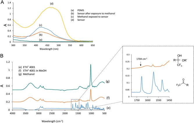 Colorimetric determination of alcohols in spirit drinks