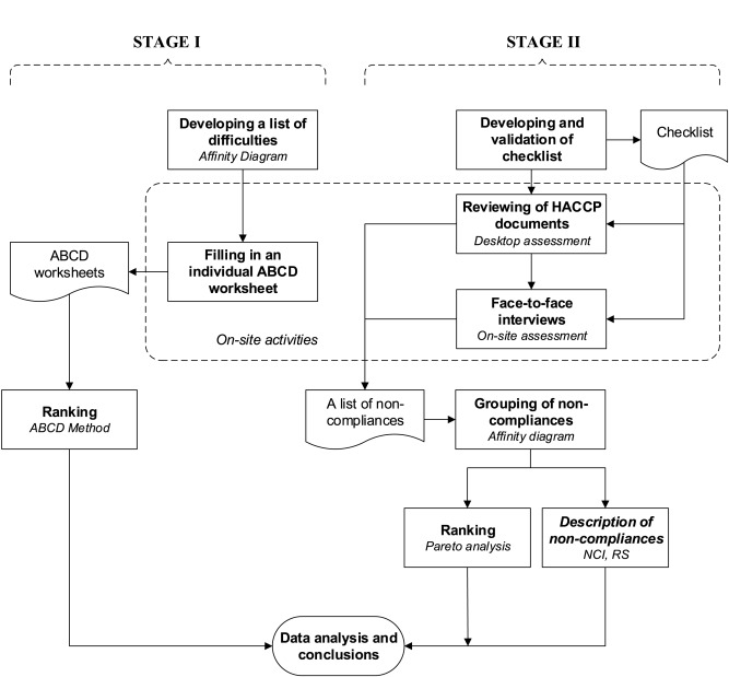 Assessment of HACCP plans in standardized food safety management
