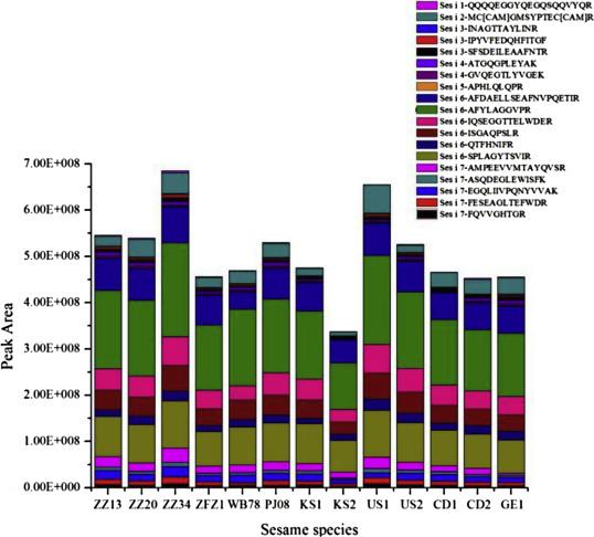 Comprehensive quantification of sesame allergens in