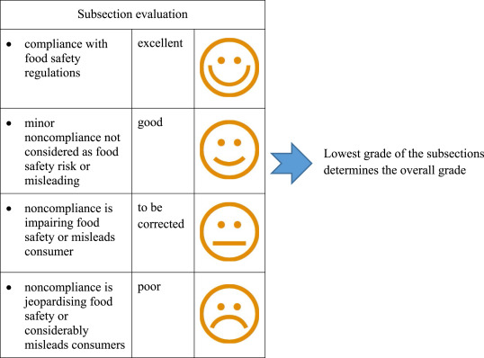 Consumer Perceptions Raised By The Food Safety Inspection
