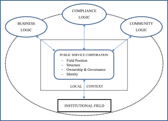 Competing logics in the expansion of public service