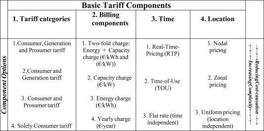 Time-based pricing and electricity demand response: Existing