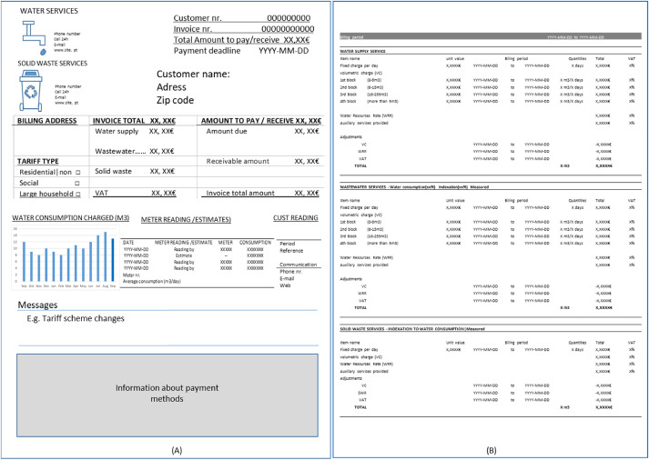 Raising Consumers Interest In Their Water Invoices Challenges And Opportunities Sciencedirect