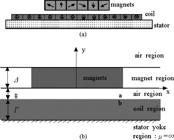 Analysis of Halbach magnet array and its application to