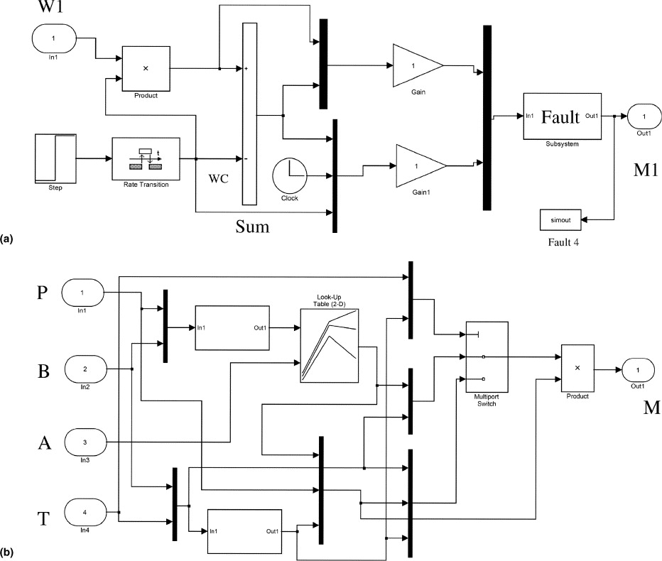 Dynamic system identification and model-based fault